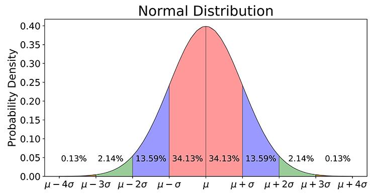 نمودار توزیع نرمال برنولی